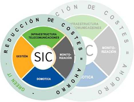Miniatec SIC basado en comuniTEC IP