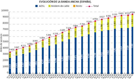 Evolución de la Banda Ancha en España La Sociedad de la Información en España 2009