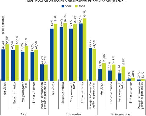 Evolución Grado de Digitalización La Sociedad de la Información en España 2009