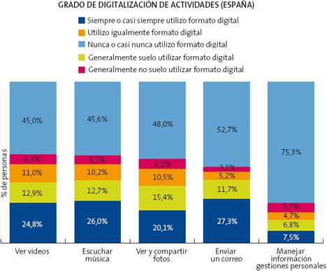 Grados de Digitalización de Actividades Diarias La Sociedad de la Información en España 2009