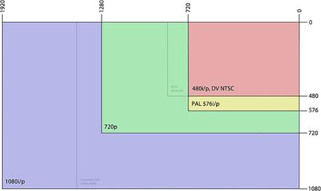 Gráfico Formatos Videovigilancia en Alta Definición de Axis