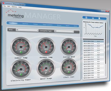 Multidomo Meetering Manager