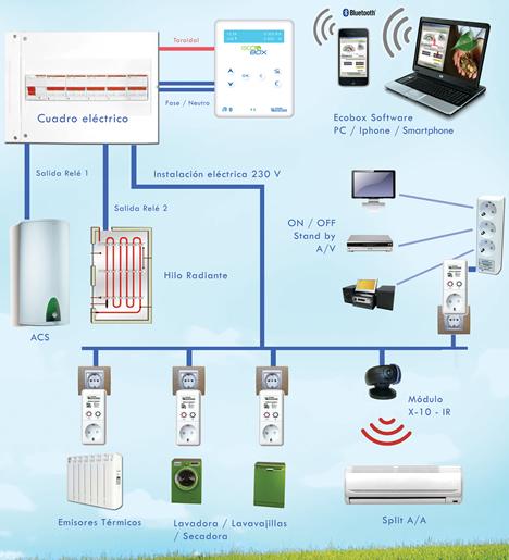 Esquema ECOBOX con IR de Home Systems