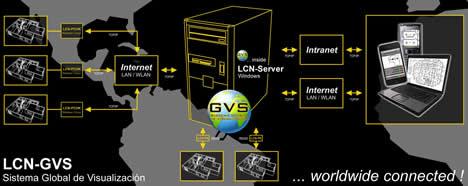 Esquema Mundo GVS de LCN