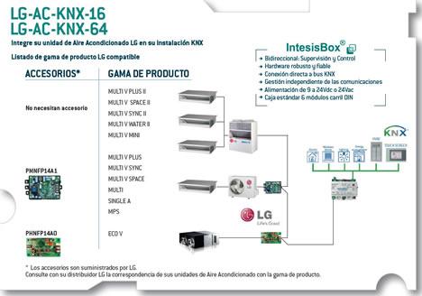 Pasarelas IntesisBox® LG-AC-KNX-16 / 64 para Aire Acondicionado LG