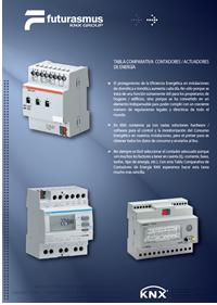 Informe de contadores de energía KNX de Futurasmus