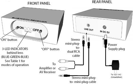 Esquema de conexión para Receptor Bluetooth Table Top de Xantech