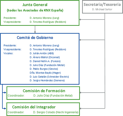 Comisión de Trabajo de Integradores de la Asociación KNX España