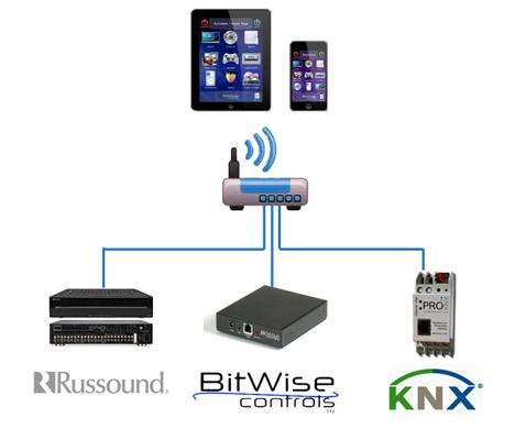 Nuevos productos de KNX