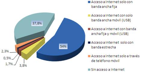 ¿Qué tipo de acceso a Internet tienen en el hogar?