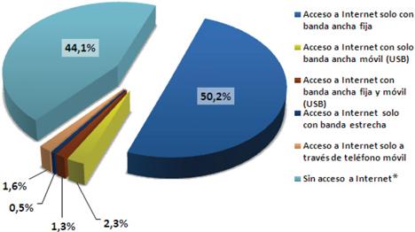 Servicios de acceso a Internet costeados por los hogares