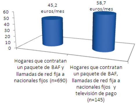 ¿Cuánto pagan al mes por la conexión de banda ancha fija/ por el paquete contratado con la conexión de banda ancha fija?