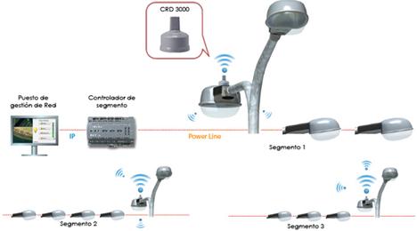 Esquema de conexión del Puente Powrline/Radiofrecuencia de ADITEL