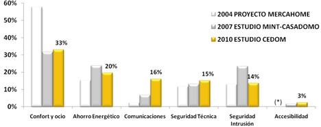 Evolución de la demanda de los usuarios catalogada por áreas de actuación