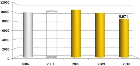 Evolución del número de empleados en el sector