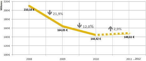 Evolución del volumen de facturación del sector de la domótica en España en los últimos 3 años