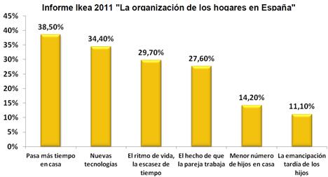 Informe Ikea 2011, 'La organización de los hogares en España'