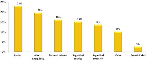 Demanda de los usuarios en el 2010 catalogada por áreas de actuación