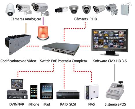 Dispositivos registrados