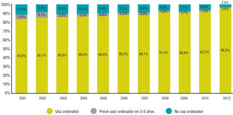 Ordenadores en empresas (2001-2011). Fuente: Ametic/everis