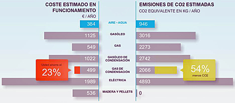 Calculadora de Ahorro de Energía de Daikin