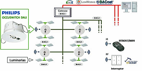OccuSwitch DALI-BMS