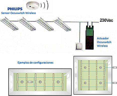 OccuSwitch Wireless de Philips