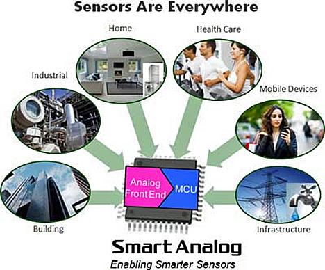 Dispositivo Analógico Inteligente de Renesas Electronics