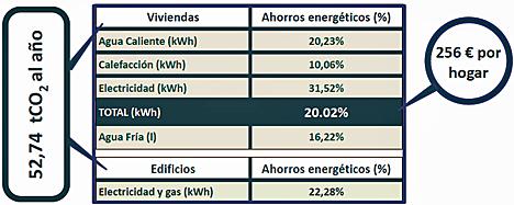 Tabla de los resultados del proyecto 3e-houses