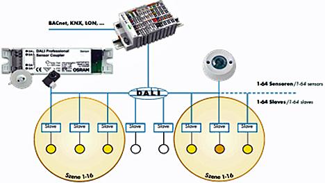 Tarjeta de control de DALI Multi-Master