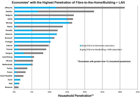 Ranking de los Países Europeos FTTH con mayor número de hogares conectados a la fibra óptica