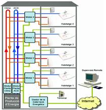 Arquitectura del sistema de monitorización en un edificio con viviendas sociales del proyecto