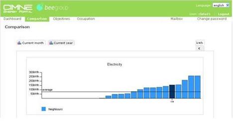 Servicio TIC EAS para conocimiento del consumo energético