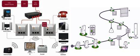 A la izquierda, esquema de SmartHome, y a la derecha, digitalSTROM, de Casadom