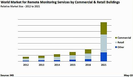 Mercado mundial de los servicios de monitorización remota en los edificios comerciales y de pequeño comercio entre 2012 y 2016