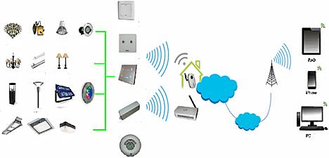 Esquema del funcionamiento de Wulian Smart Home