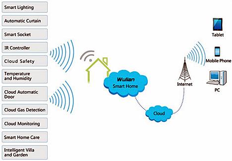 Funcionamiento de las soluciones Wulian Smart Home