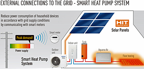 Smart Heat Pump