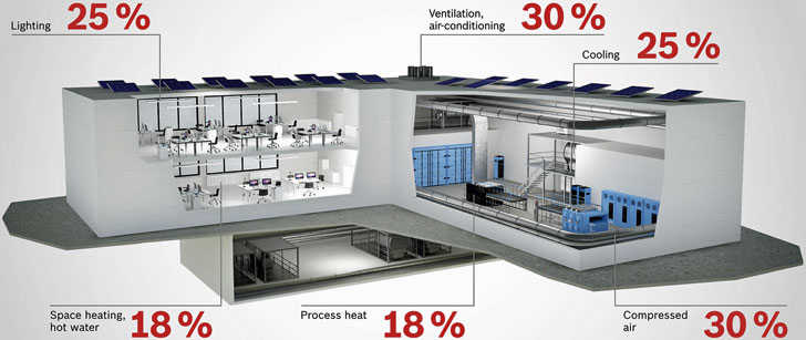 Smart Home Bosch