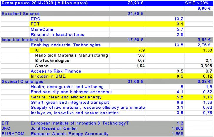Tabla de áreas temáticas H2020