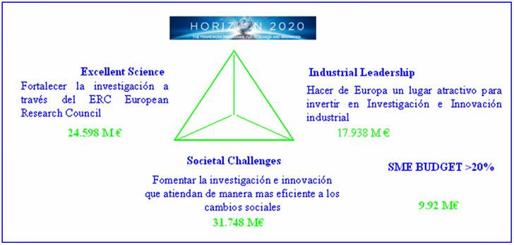 Financiación del Horizonte 2020