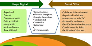 Viabilidad del hogar digital en la vivienda rehabilitada