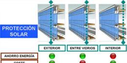 La fachada dinámica en la rehabilitación energética de edificios