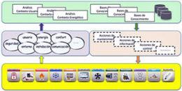 DAI Smart Building: Plataforma para el desarrollo de servicios en edificios inteligentes
