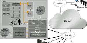 Desarrollo de aplicaciones y servicios de gestión inteligente de consumo para el edificio