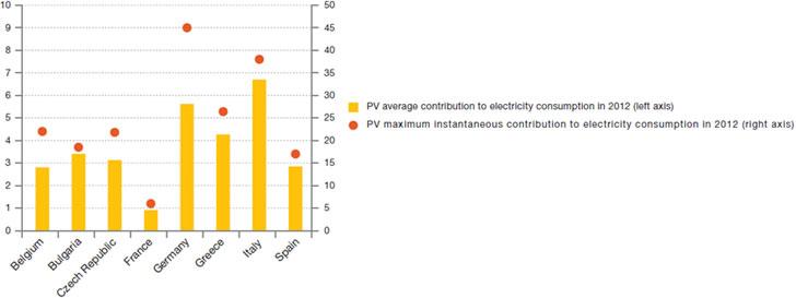 Contribución media y máxima de la fotovoltaica al consumo eléctrico en 2012