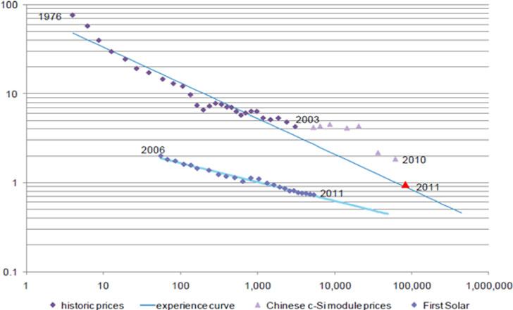 Evolución del precio del módulo fotovoltaico