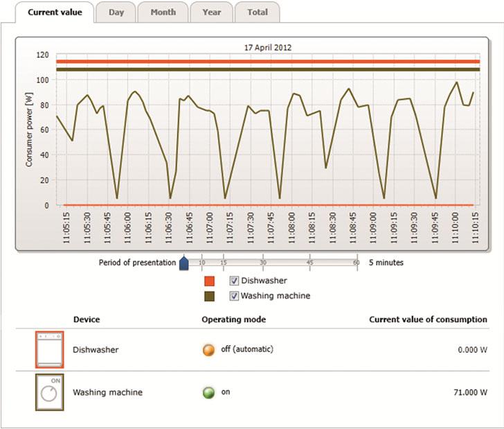 El balance energético indica la duración de operación y el nivel de carga de varias cargas controladas remotamente.