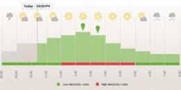 Gestión inteligente de los consumos mediante la integración de la previsión meteorológica y control de cargas gestionables