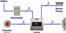 Función básica, modo de funcionamiento, prestaciones y elementos que componen los sistemas de control de accesos en edificios